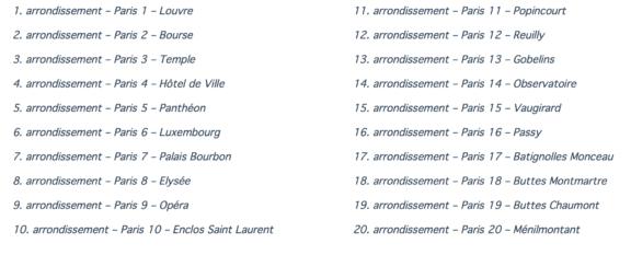 bairros-de-paris-arrondissements